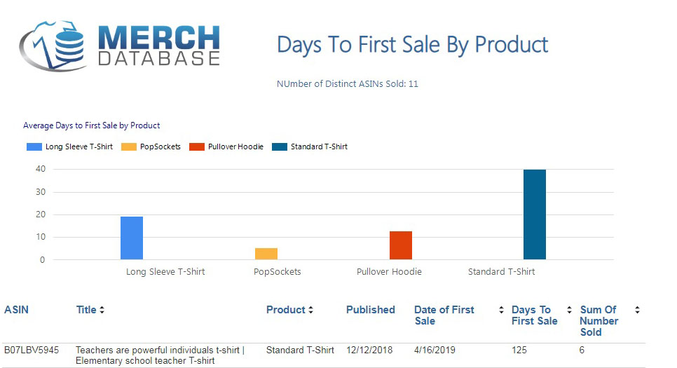 Meet our Report: Days to First Sale